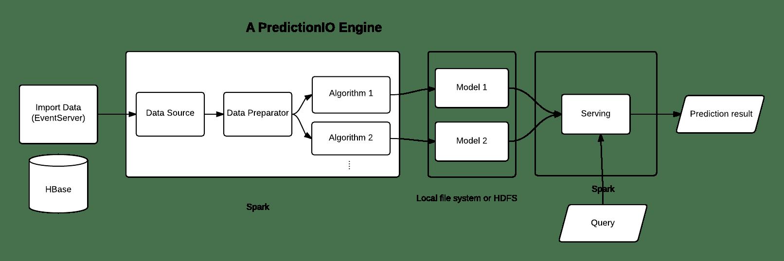 PredictionIO technology stack. Image credits PredictionIO.
