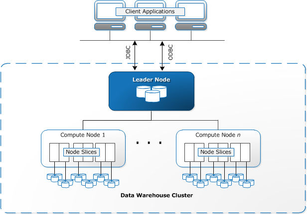 Amazon Redshift data warehouse architecture: Nodes and Slices. Leader node manages communications and query execution plan. Compute nodes execute the compiled queries. A compute node is partitioned into slices.