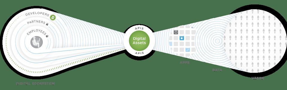 API Platforms for Digital Transformation. Image Credits apigee.