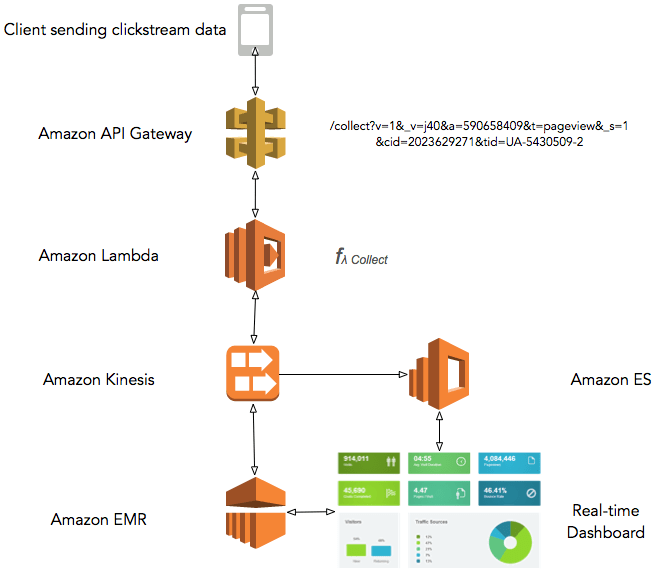 AWS Lambda and Streaming Analytics
