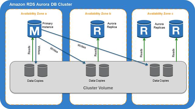 DynamoDB or Aurora