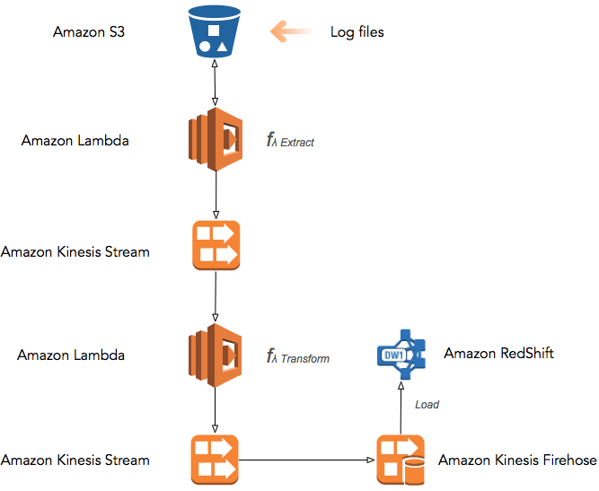 AWS Lambda and Endless Serverless Possibilities