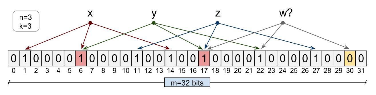 An example Bloom filter with 32 bits array. Image credits Tarkoma et al.