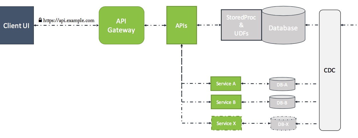 Breaking monolith database into microservices
