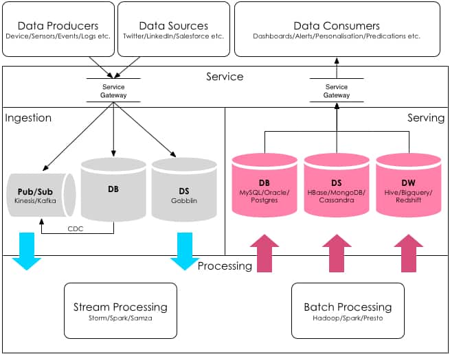 Canonical Architecture for data services
