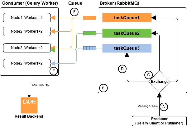 AMQP, RabbitMQ and Celery - A Visual Guide For Dummies