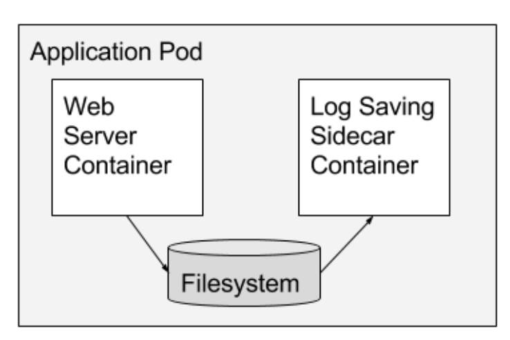 An example Sidecar pattern: here main container is a web server which is paired with a log saver sidecar container that collects the web server's logs from local disk and streams them to centralized log collector.