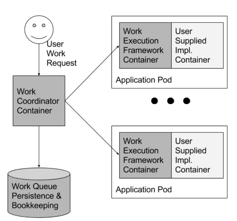 An example of the Work queue pattern: reusable work execution framework containers pull task and associated data to local filesystem which is used by user-supplied implementation container to perform actual task.