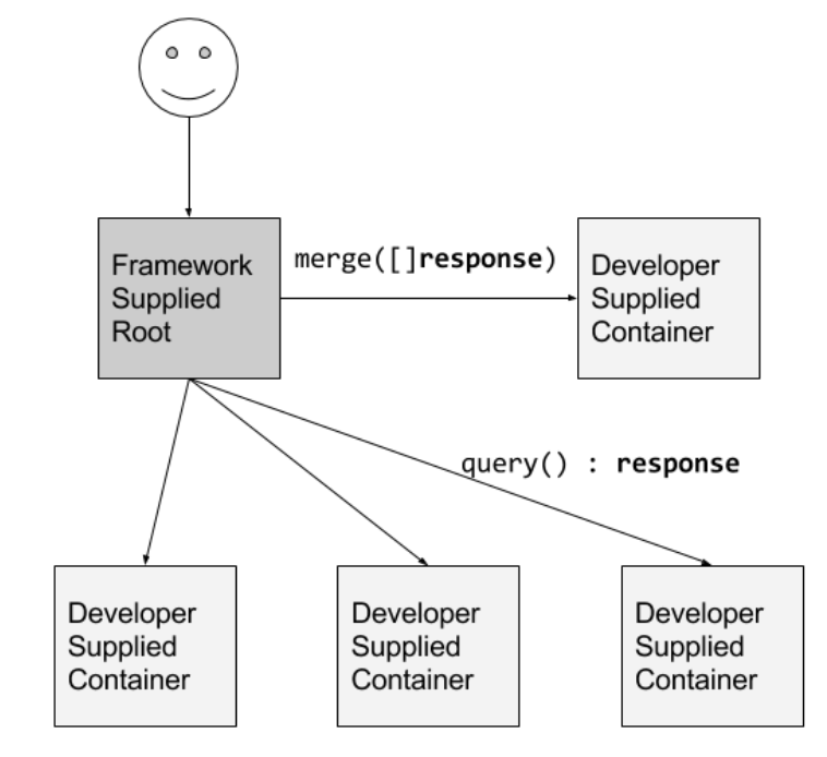 An example of the scatter/gather pattern: a reusable root container implements client interactions and request fan-out to developer-supplied leaf containers and to a developer-supplied merge container responsible for aggregating the results