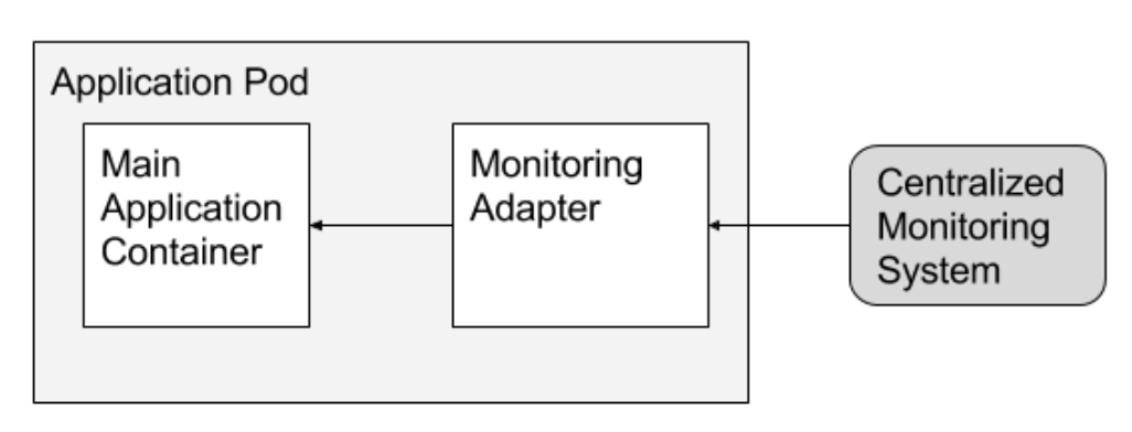 An example of the adapter pattern: adapters that ensure all containers in a system have the same monitoring interface. The main container can communicate with the adapter through localhost or a shared local volume.