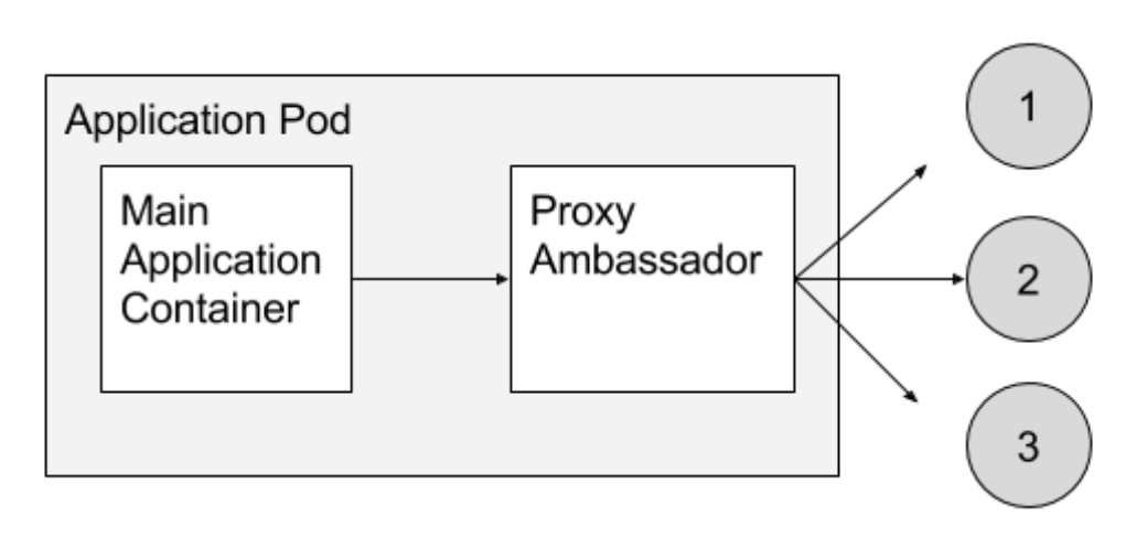 An example of the ambassador pattern: an application is speaking the memcache protocol with a twemproxy ambassador. In reality, twemproxy is sharding the requests across a distributed installation of multiple memcache nodes elsewhere in the cluster.