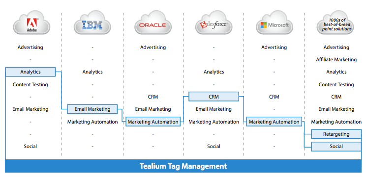 Curating your own marketing cloud using Tag management systems (TMS). Image Credit Tealium