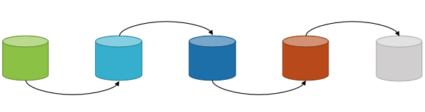 A data pipeline built using stateful, strongly coupled, monolith databases. Database are used as queue, ETL using StoredProc - trigger calling StoredProc calling trigger is not that uncommon