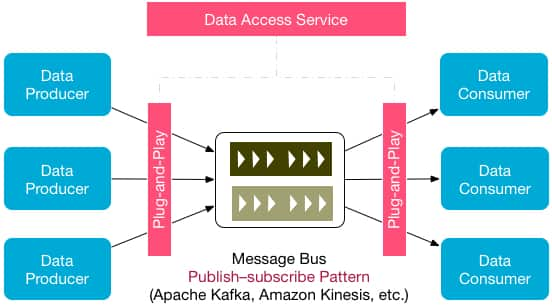 Abstracted data access service