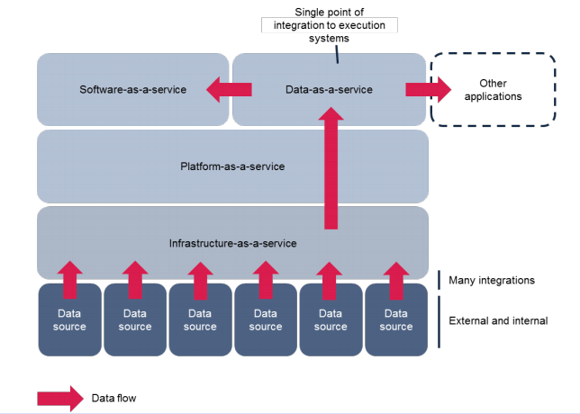 DaaS in the as-a-service stack. Credits Ovum.