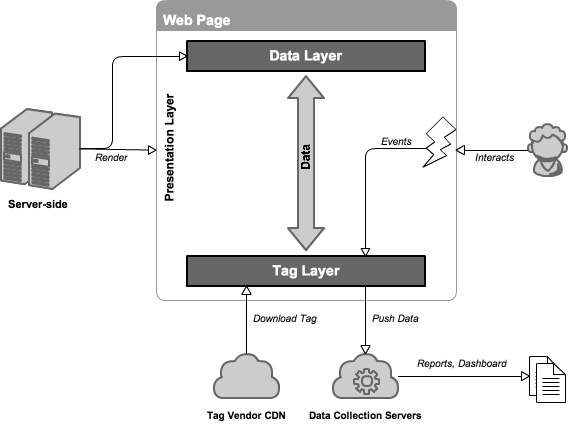 Interaction between Tag Layer and Data Layer: (1) Data layer enrichment by client-side tags and server-side application server, (2)  Data Sharing between tags