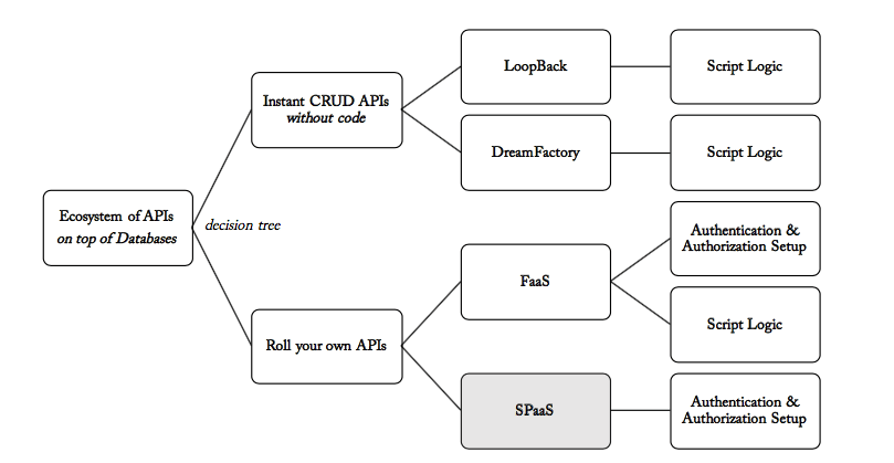 Convert legacy backend layer into ecosystem of APIs