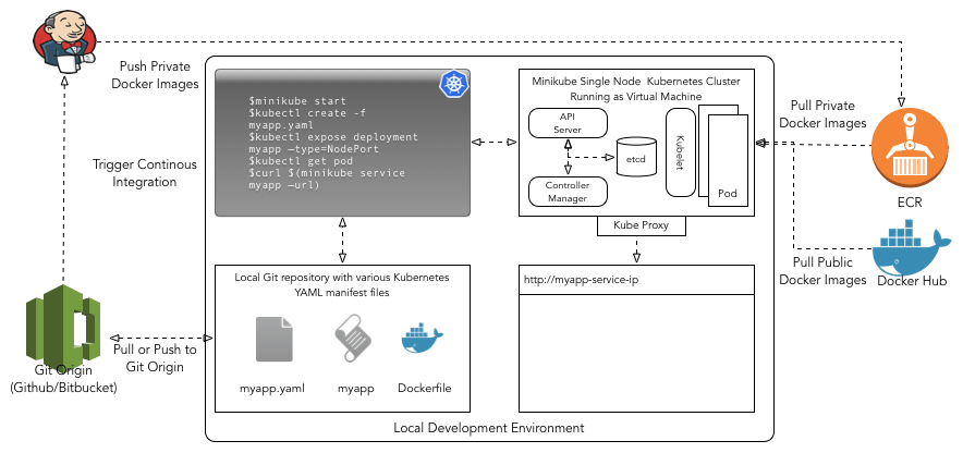 An overview of local development environment.