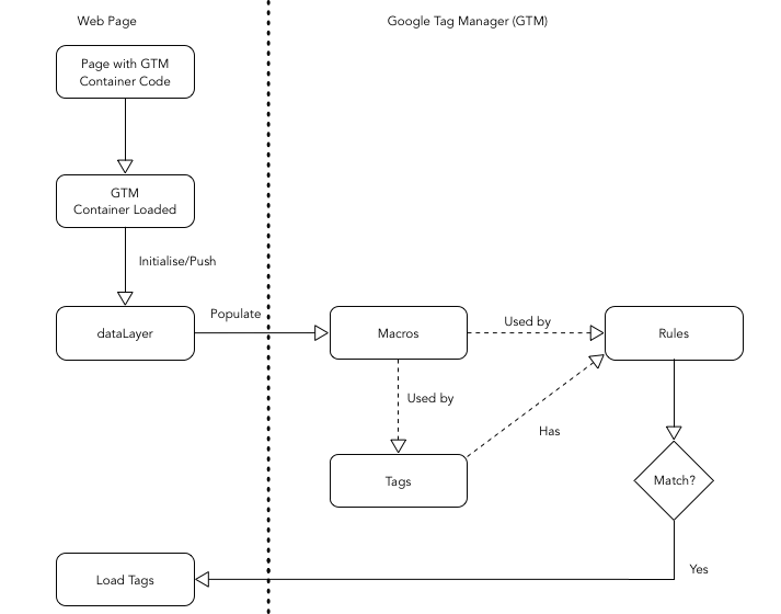 Google Tag Manager - How it works?
