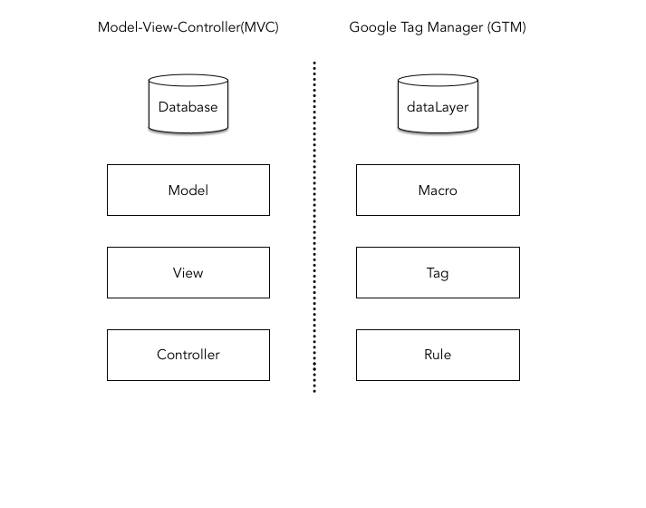 Google Tag Manager as MVC Pattern