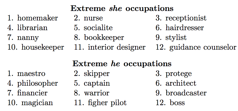 Gender biases in word embeddings - occupations as projected on to the she vs he