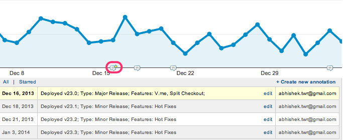 Annotating your release in Google Analytics
