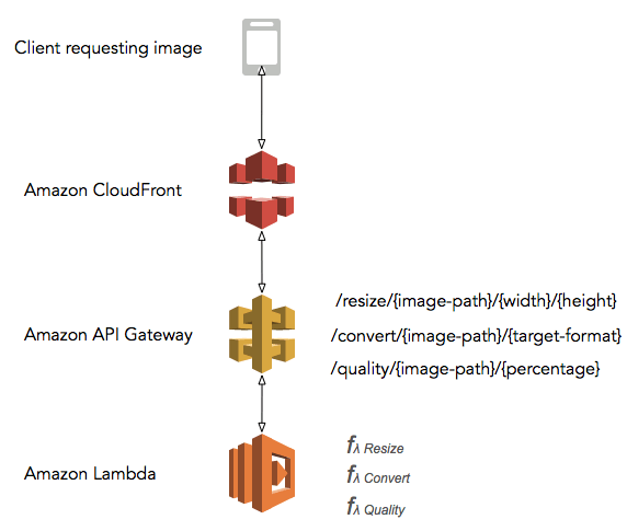 Image Manipulation as Service using AWS Lambda. A path based parameter mapping is used here for API gateway to avoid query string based caching in Amazon CloudFront.