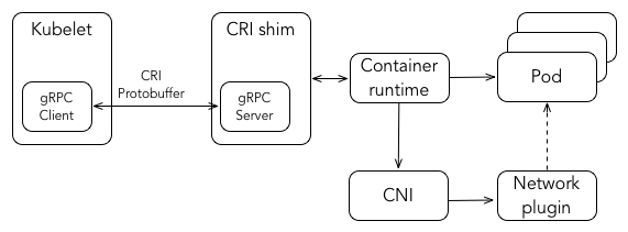 Kubelet communicates with CRI over Unix sockets using the gRPC framework, where kubelet acts as a client and the CRI as the server.