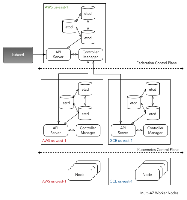 Kubernetese cluster federation for high-avaialbility