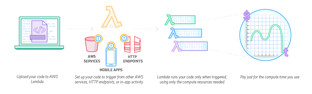 How AWS Lambda works? Image credits AWS.