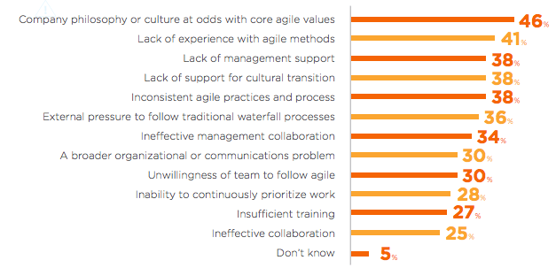 Company culture continues to dominate the top causes of failed agile projects with company philosophy or culture at odds with core agile values at 46%. Credits 10th Annual State of Agile™ Report