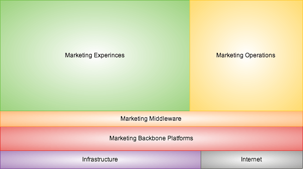 Six Classes of Marketing Technologies. Inspired from Scott Brinker Marketing Technology Landscape.