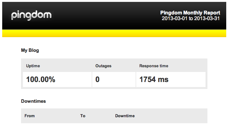 Pingdom results after going static