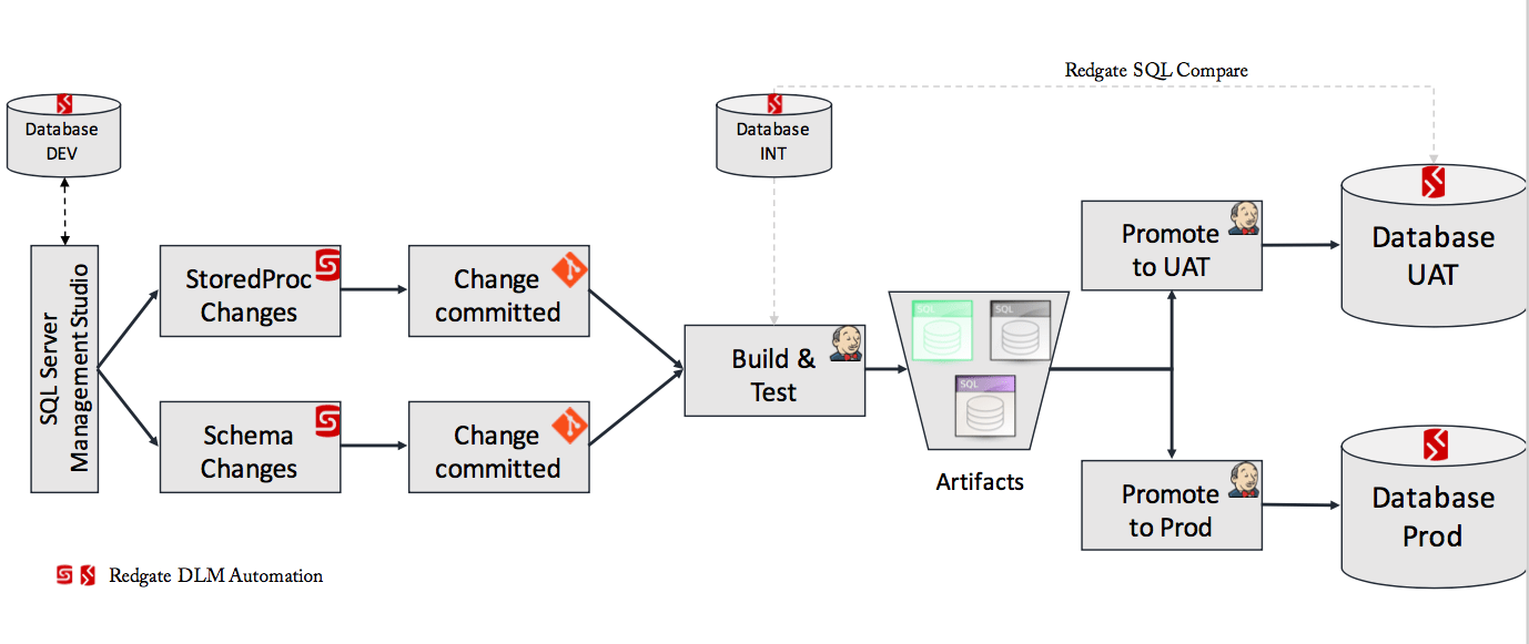 Continuous delivery of database stored procedures and schema changes
