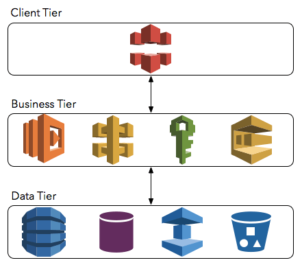 3-tier business application using AWS Lambda and other AWS services