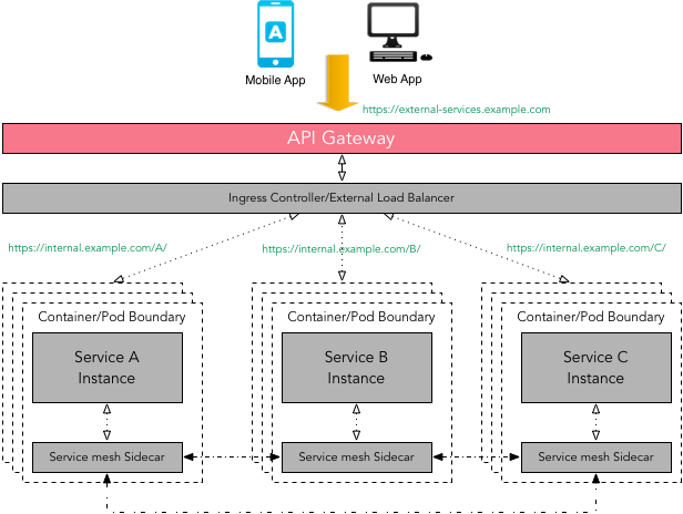 API Gateway in front of a service mesh