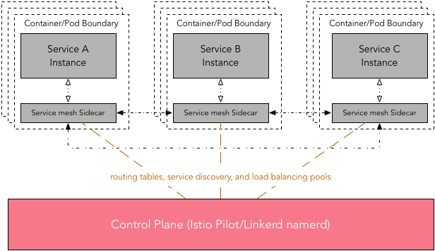 Control plane is responsible for managing canonical representation of routing tables, service discovery, and load balancing pools.