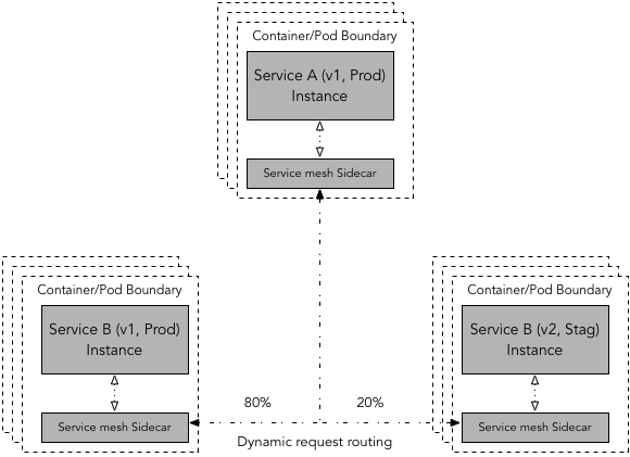 Dynamic request routing using service mesh. In this case service mesh determines target service version dynamically based on the routing rules. It then controls percentage of requests routed to two different version of target service enabling to shift traffic in an incremental and controlled manner.