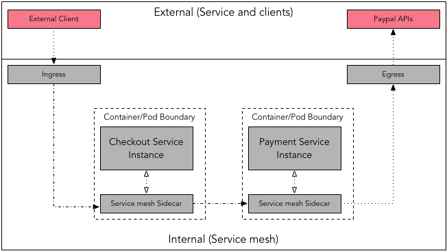 Request flow - Service mesh, ingress, egress. In this example, the external client requests to finalize the checkout process. This request reaches to  via ingress, which then invokes .   depends on external service  to process the actual payment which is routed through the egress.