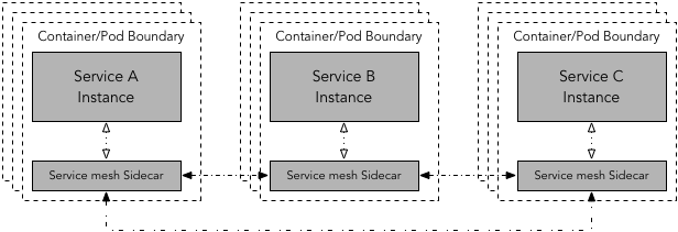 Sidecar pattern for service mesh. Services A, B, and C can communicate to each other via corresponding sidecar proxy instances.