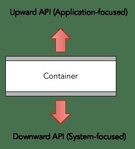 Upward and Downward API Pattern