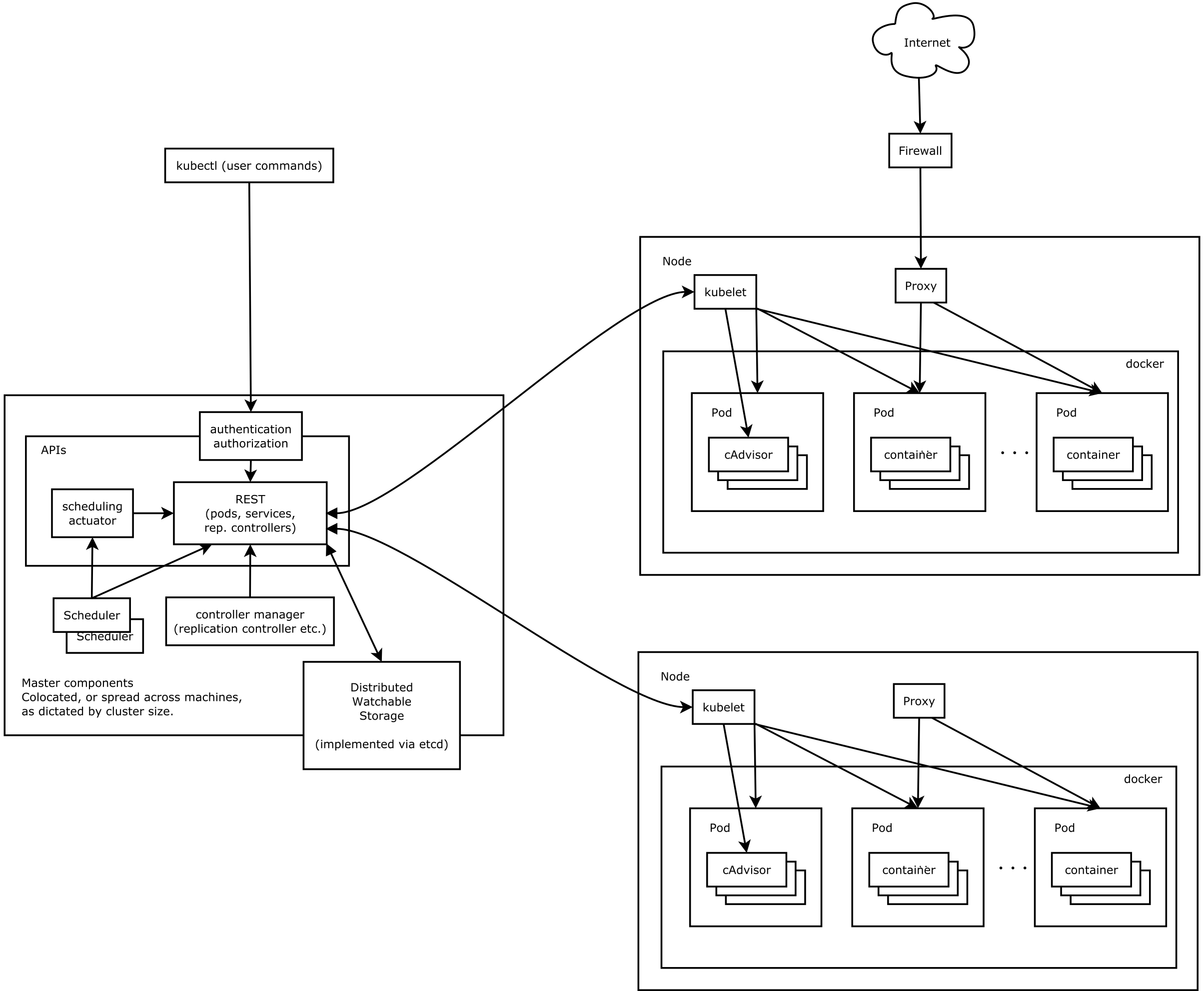 Kubernetes Cluster Architecture