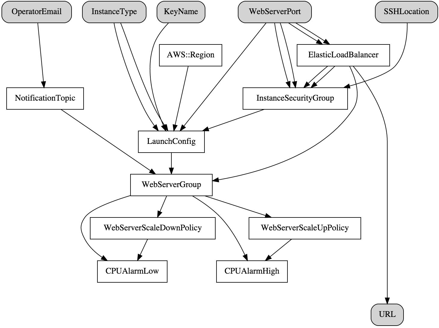 Visualizing CloudFormation Templates using Graphviz