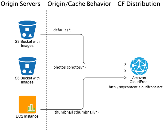 CloudFront-Origin and Cache Behavior