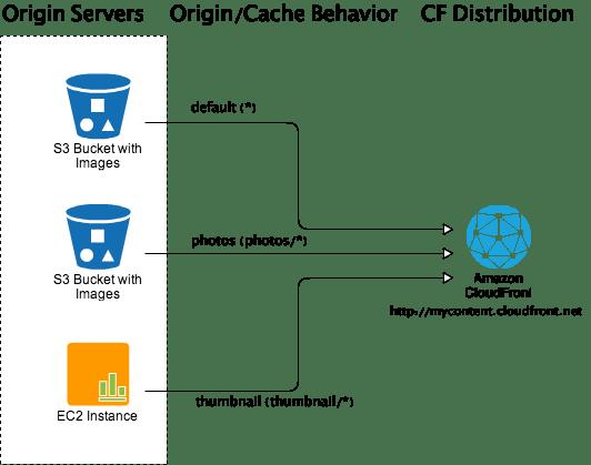 CloudFront-Origin and Cache Behavior