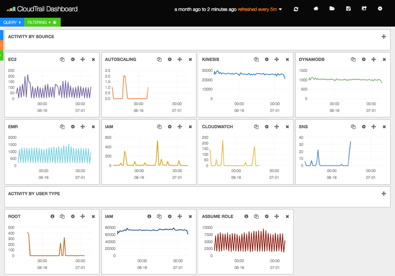 AWS CloudTrail integration with Elasticsearch and Kibana
