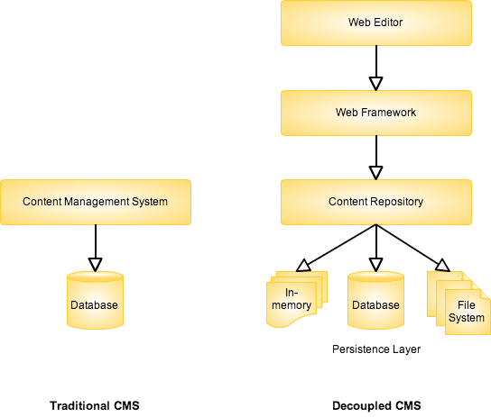 Decoupling content management systems using content repositories, a more simplified version