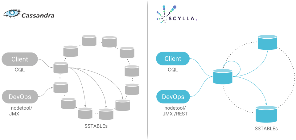 Scylla as drop-in replacement solution for Cassandra. Credits ScyllaDB.com
