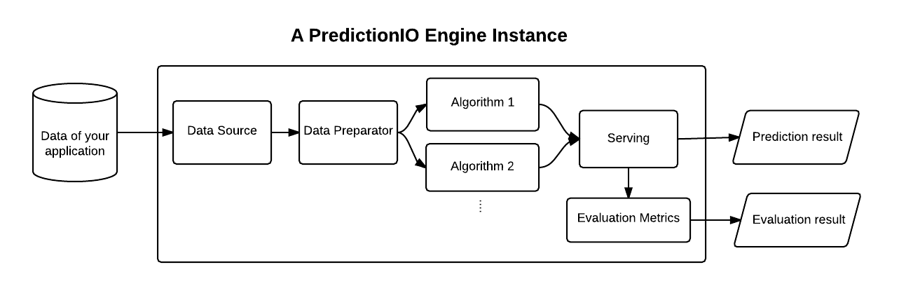 Prediction engine using modular DASE components. Image credits PredictionIO.