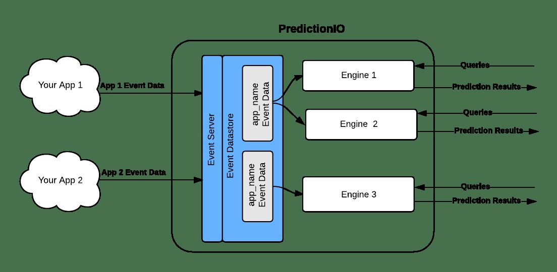 Integrating PredictionIO with your application. Image credits PredictionIO.